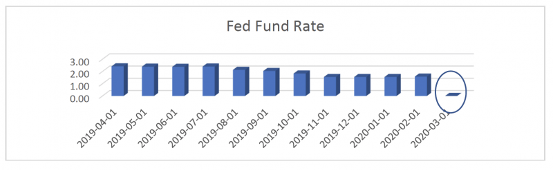 fed-fund-rate